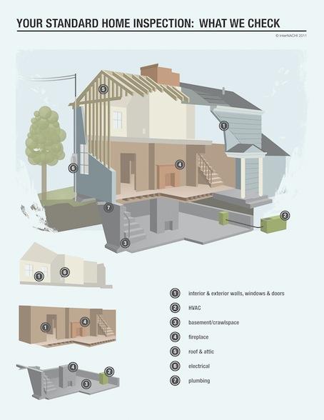 Flint Texas Home Inspections